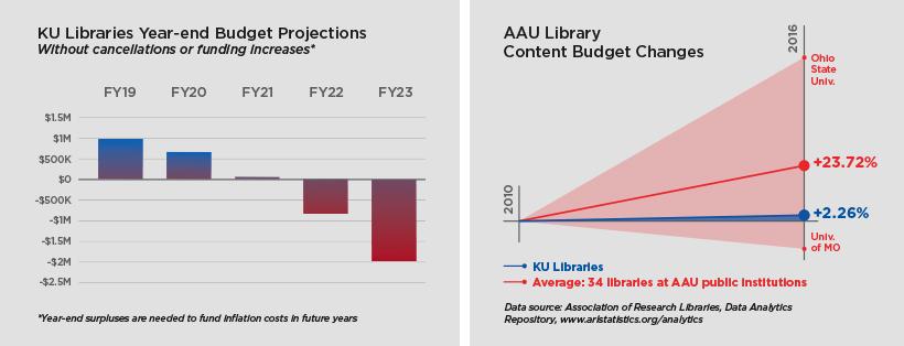 Ku Libraries Budget Update